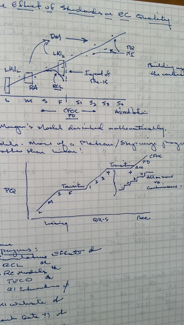 Cum Effect Graphs from Research Notes