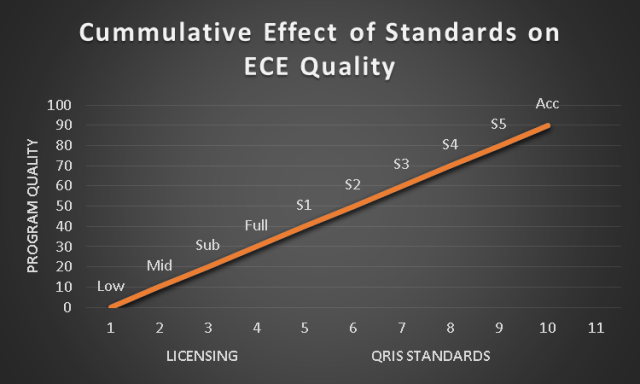Cumulative Effects on ECE Quality