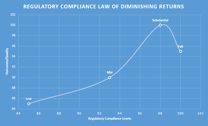 Regulatory Compliance Law of Diminishing Returns
